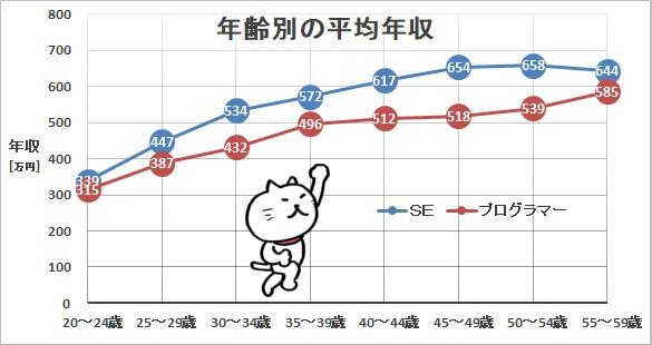 年齢別の平均年収グラフ