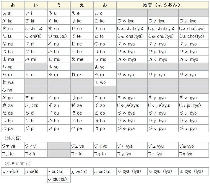 ローマ字のキーボード入力一覧