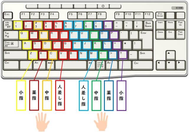 キーボードの指とキーの対応関係